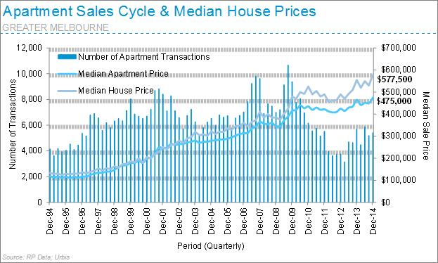 Apartment sales cycle median house prices