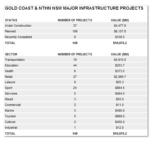 Gold Coast Infrastructure spend