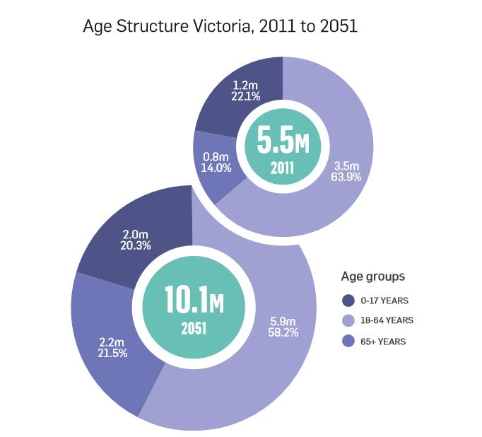 Age Structure Victoria