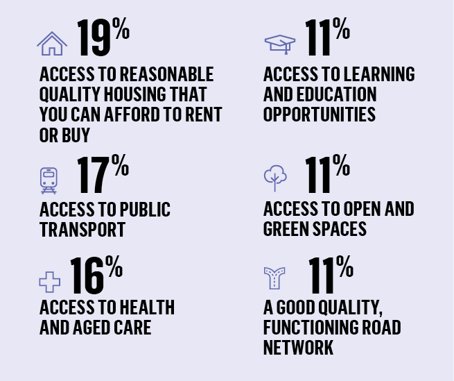 Qualities of a liveable city