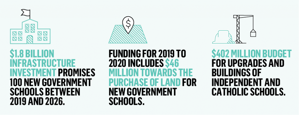 State Funding for Victorian schools.