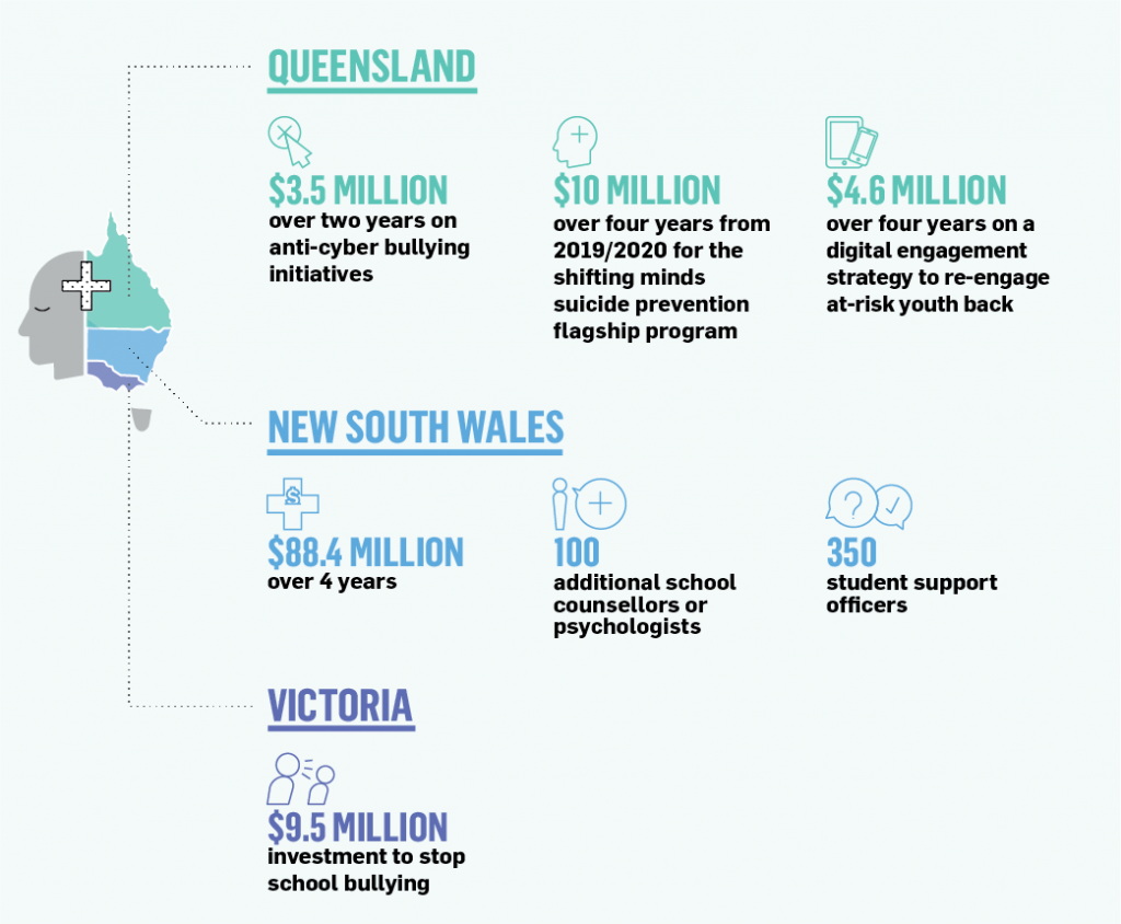 How funding is being invested into mental health state-by-state.